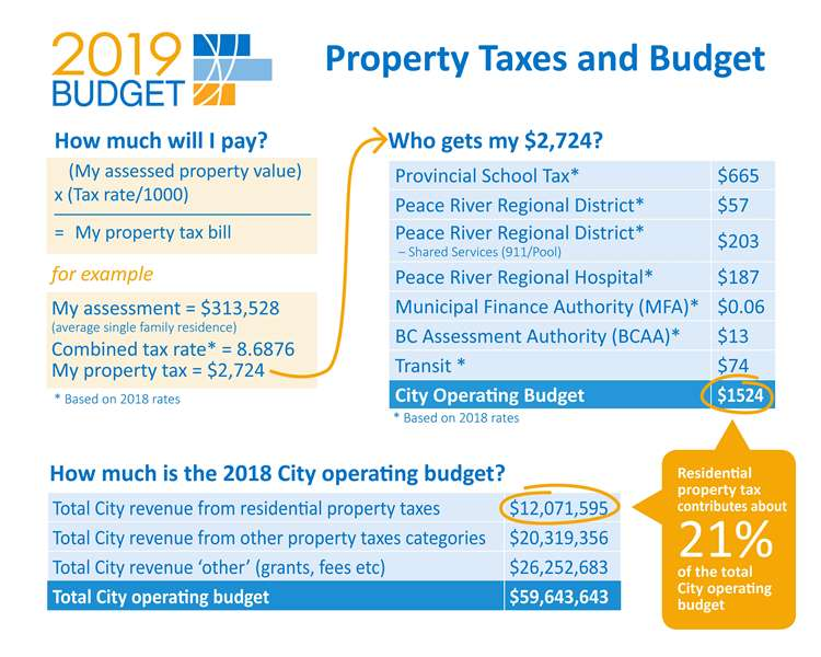 How Much Is Tax In Bc >> Taxes City Of Fort St John